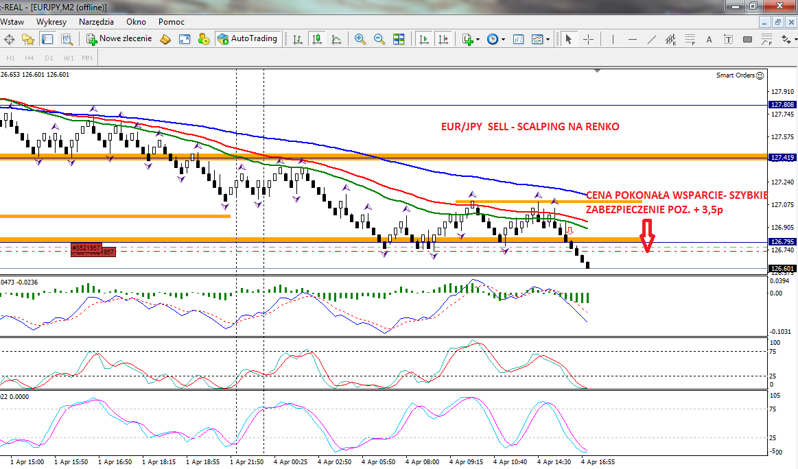 Intraday forex strategie