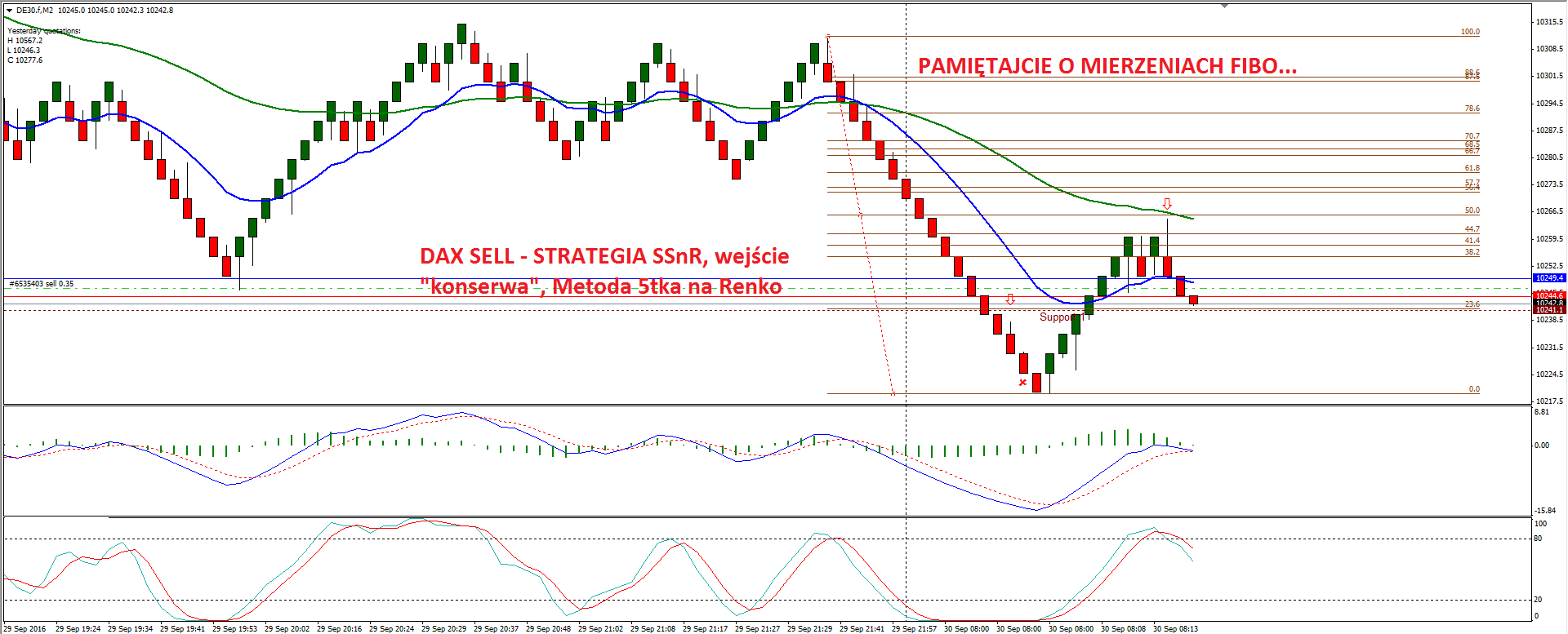 Prosta strategia na forex