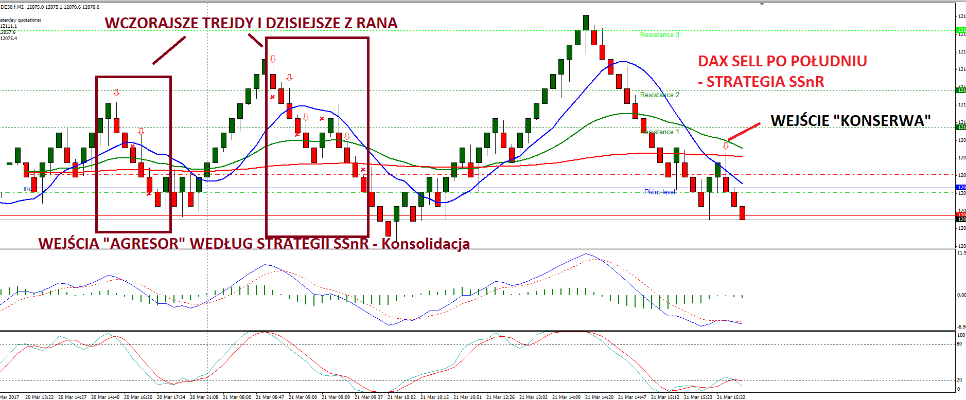 Strategia forex price action