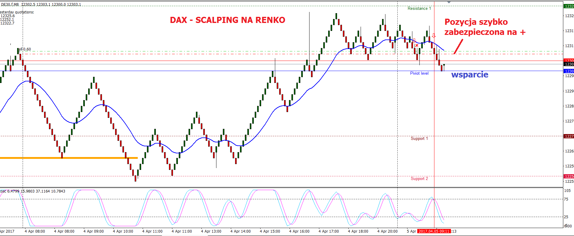 Equidistant price channel trading strategy on Renko Charts