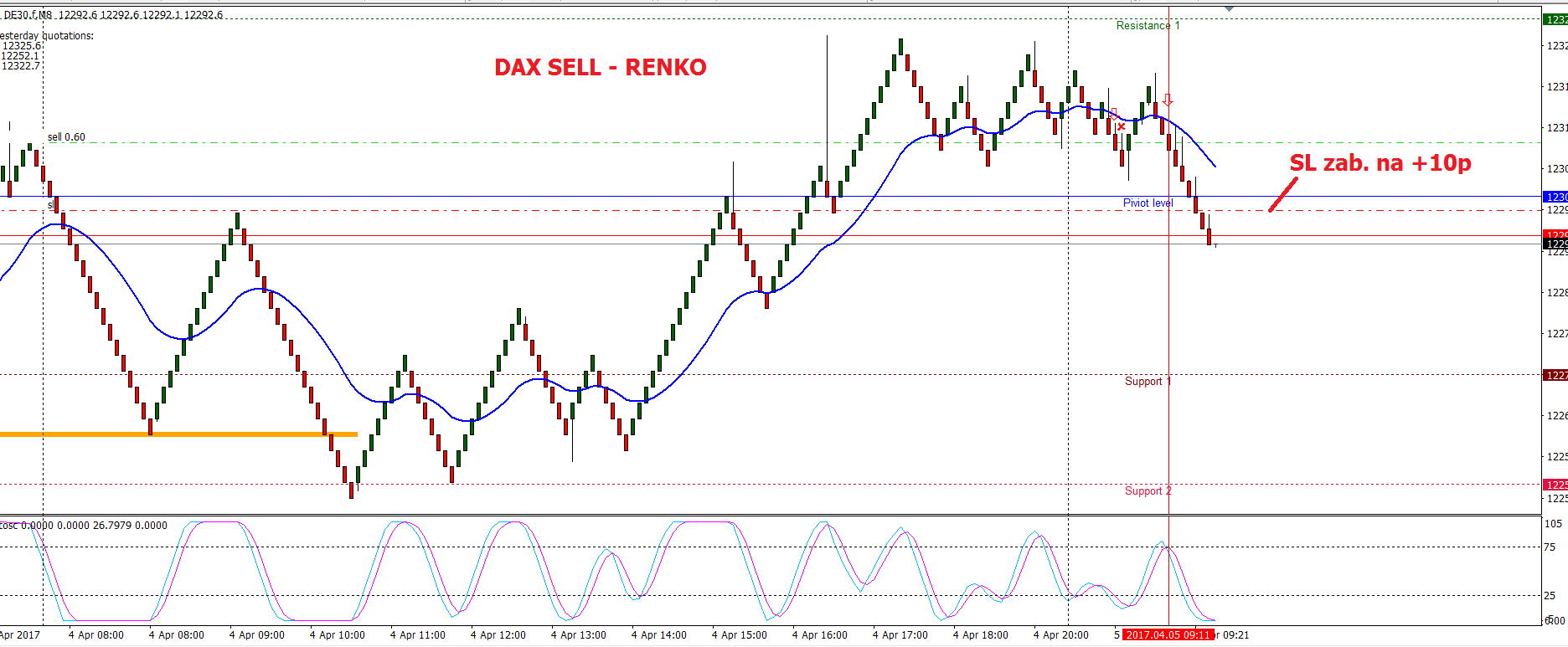 Forex price action scalping ebook