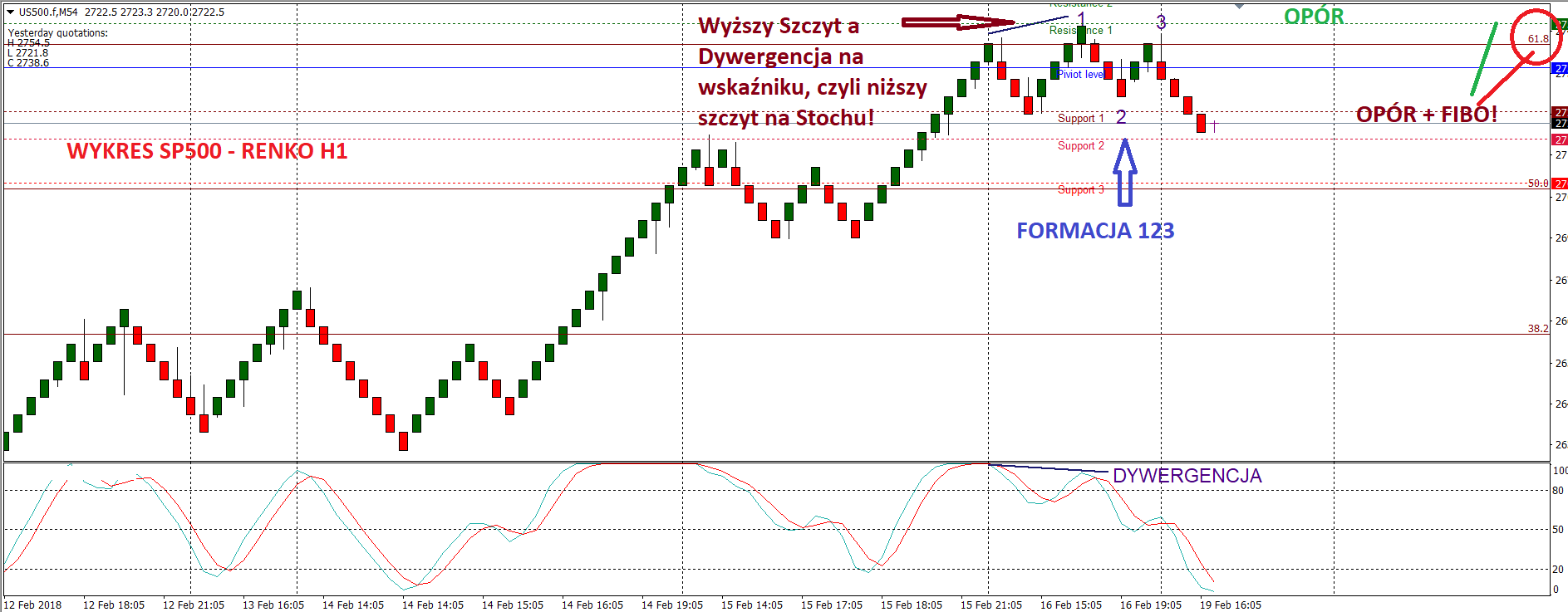 Forex scalper price action