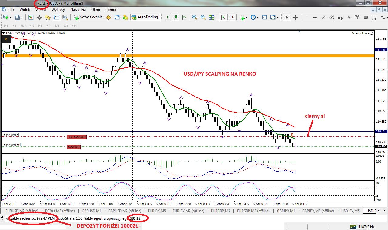 1-forex-stan konta-trading-procent składany-scalping-renko-strategia renko-treder-dax-waluty-konto-broker-myforex