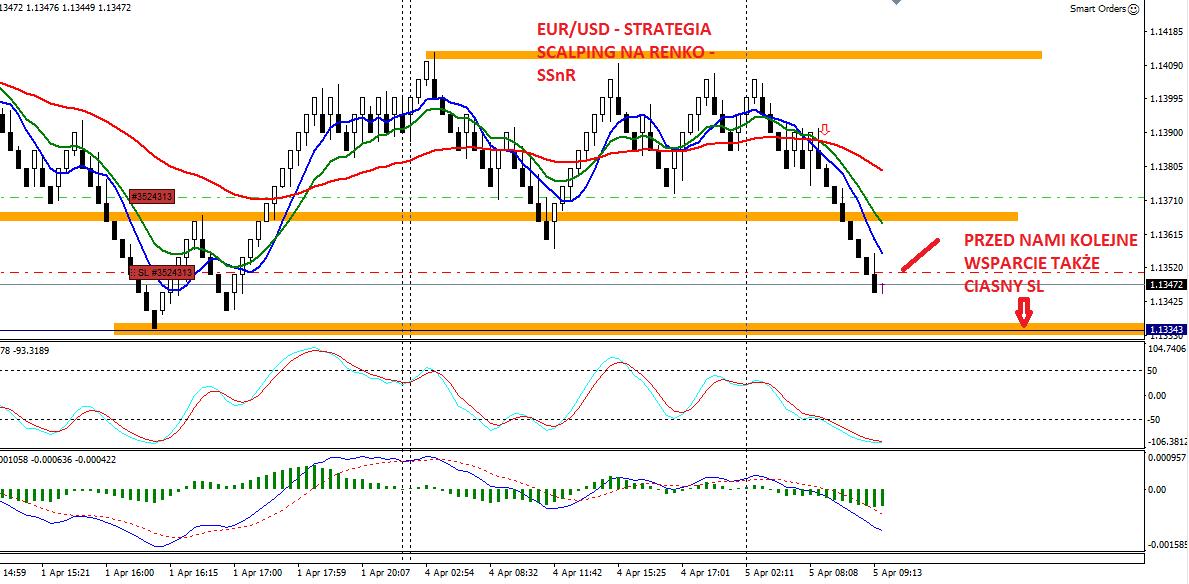 11-forex-stan konta-trading-procent składany-scalping-renko-strategia renko-treder-dax-waluty-konto-broker-myforex