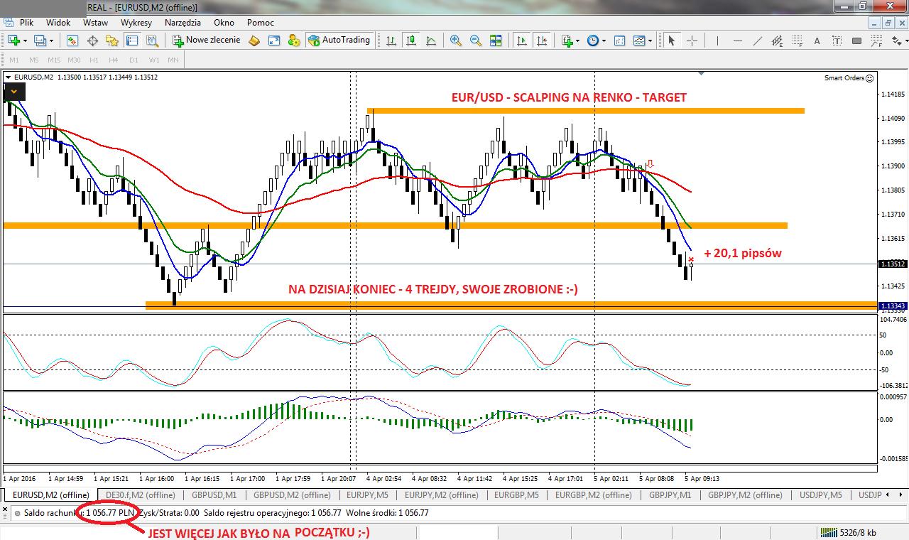 12-forex-stan konta-trading-procent składany-scalping-renko-strategia renko-treder-dax-waluty-konto-broker-myforex