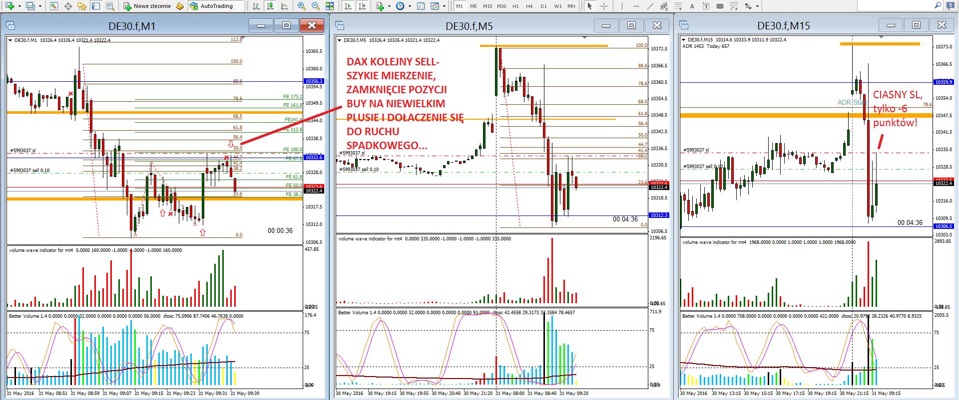 12-renko-scalping na renko-forex-skuteczna strategia-myforex-trader-trading-waluty-dax-prosta strategia tradingowa-broker-sukces-wolumen-vsa-świece japońskie-trading