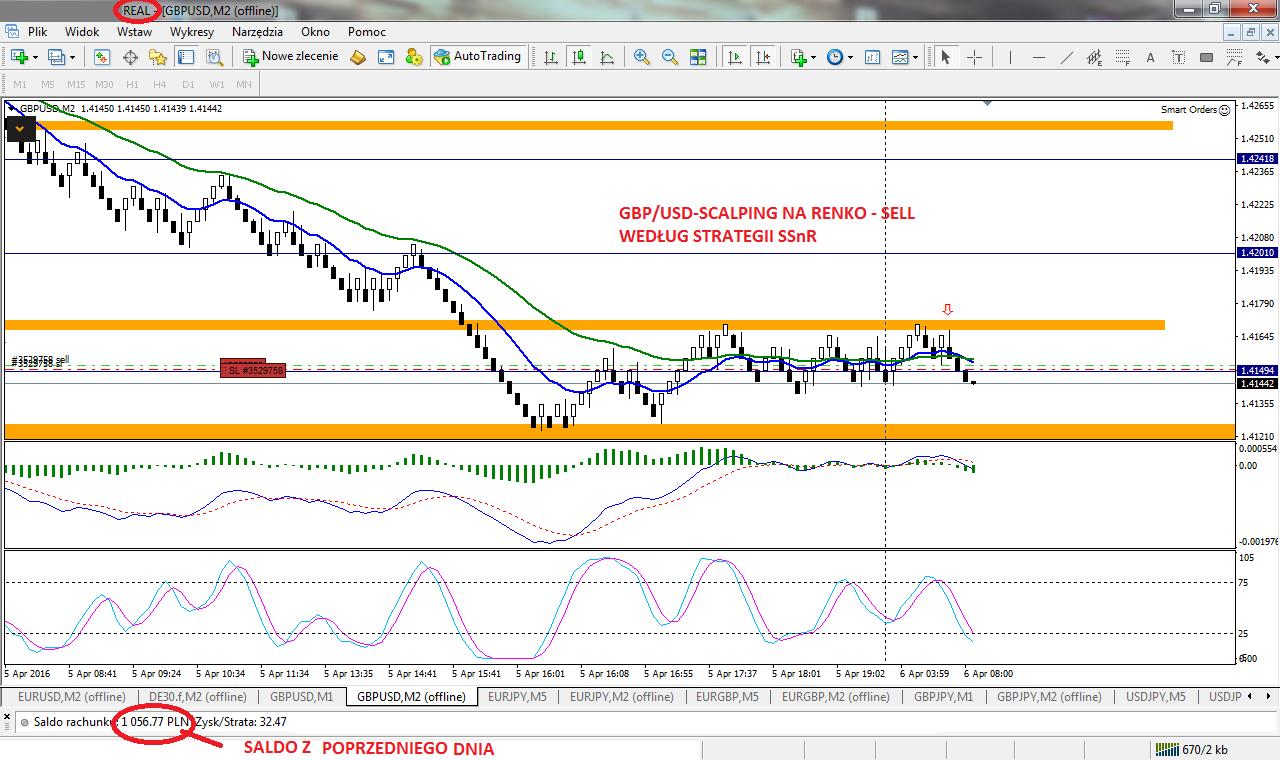13-forex-stan konta-trading-procent składany-scalping-renko-strategia renko-treder-dax-waluty-konto-broker-myforex
