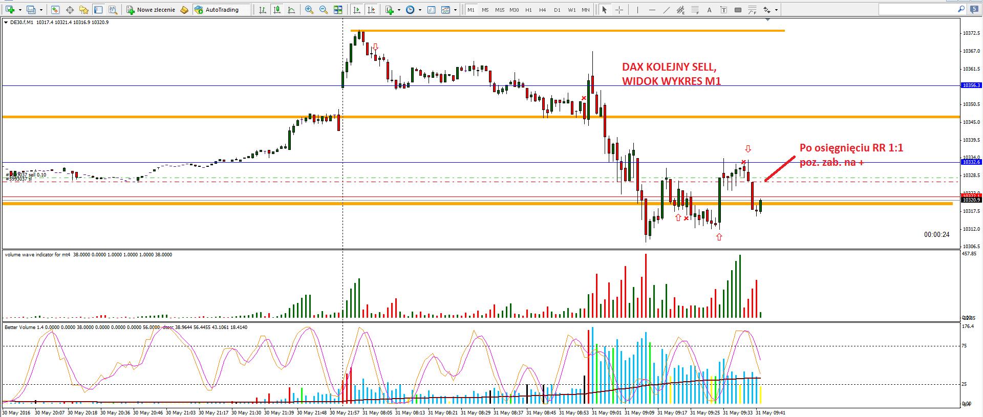 13-renko-scalping na renko-forex-skuteczna strategia-myforex-trader-trading-waluty-dax-prosta strategia tradingowa-broker-sukces-wolumen-vsa-świece japońskie-trading