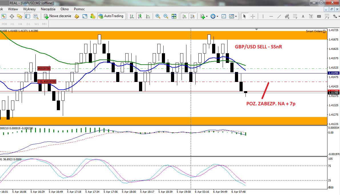 14-forex-stan konta-trading-procent składany-scalping-renko-strategia renko-treder-dax-waluty-konto-broker-myforex