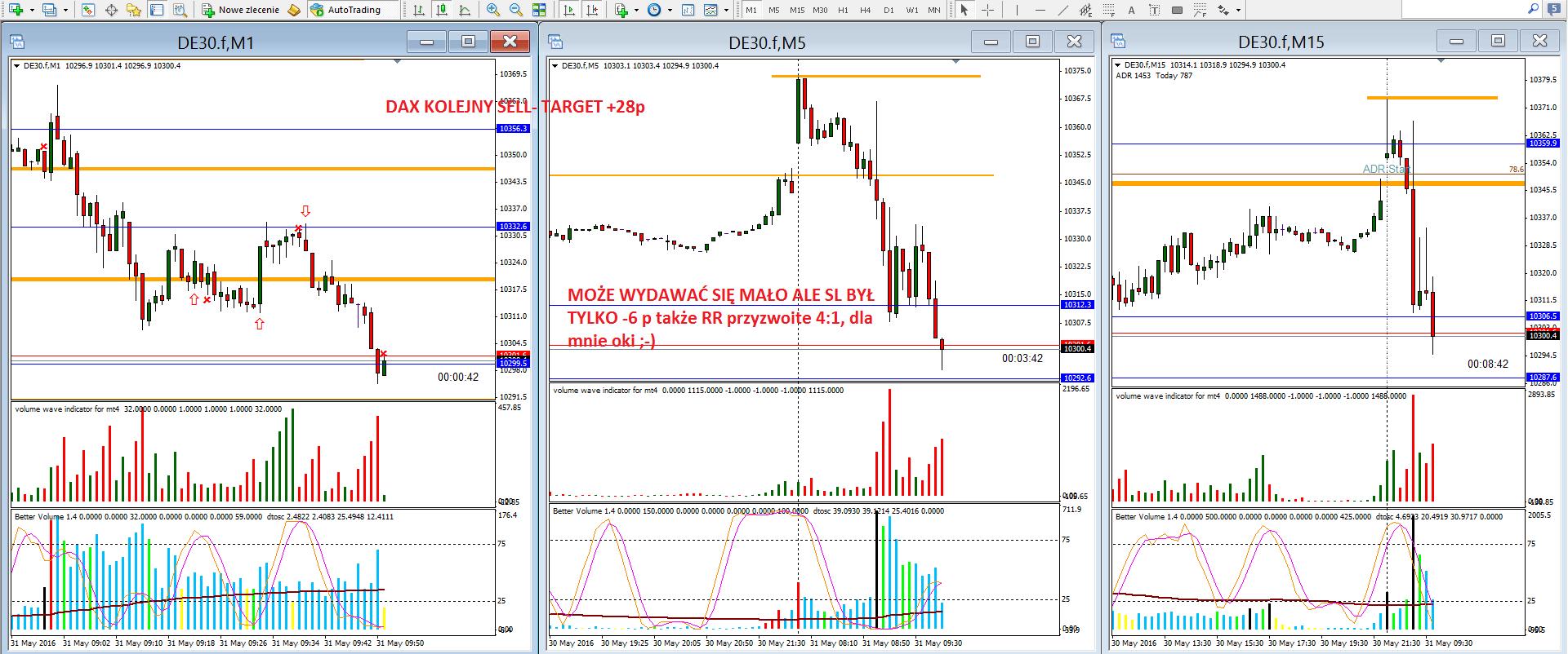 15-renko-scalping na renko-forex-skuteczna strategia-myforex-trader-trading-waluty-dax-prosta strategia tradingowa-broker-sukces-wolumen-vsa-świece japońskie-trading