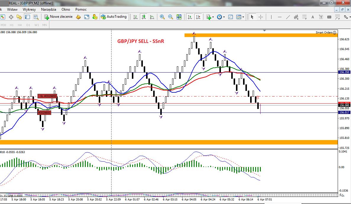 16-forex-stan konta-trading-procent składany-scalping-renko-strategia renko-treder-dax-waluty-konto-broker-myforex