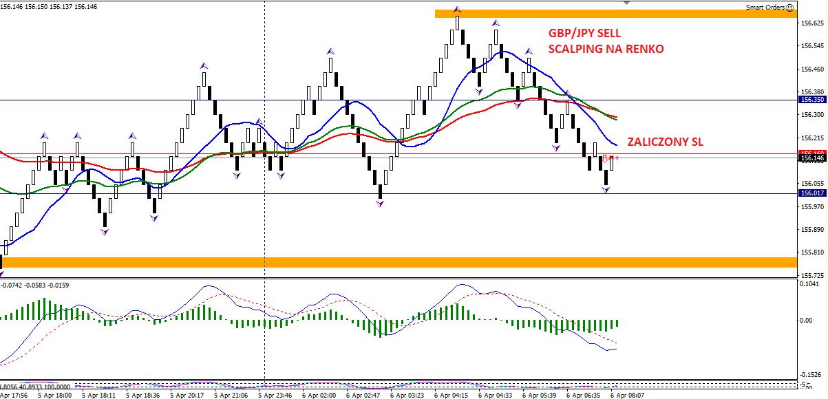 17-forex-stan konta-trading-procent składany-scalping-renko-strategia renko-treder-dax-waluty-konto-broker-myforex