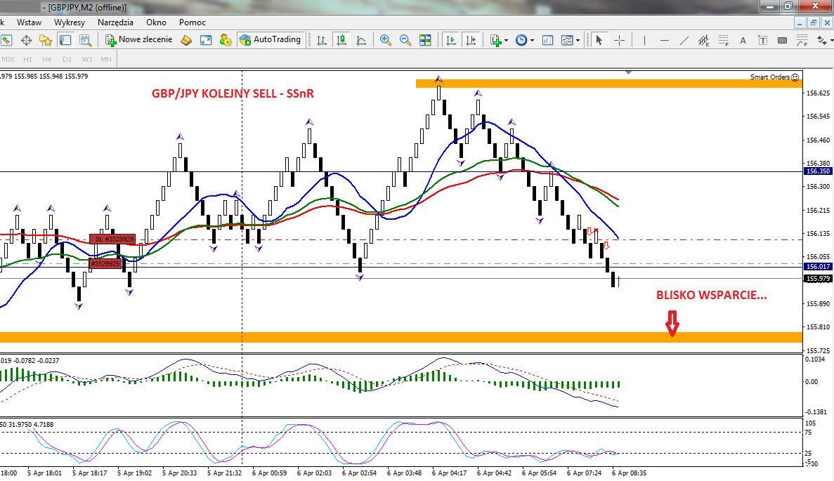18-forex-stan konta-trading-procent składany-scalping-renko-strategia renko-treder-dax-waluty-konto-broker-myforex