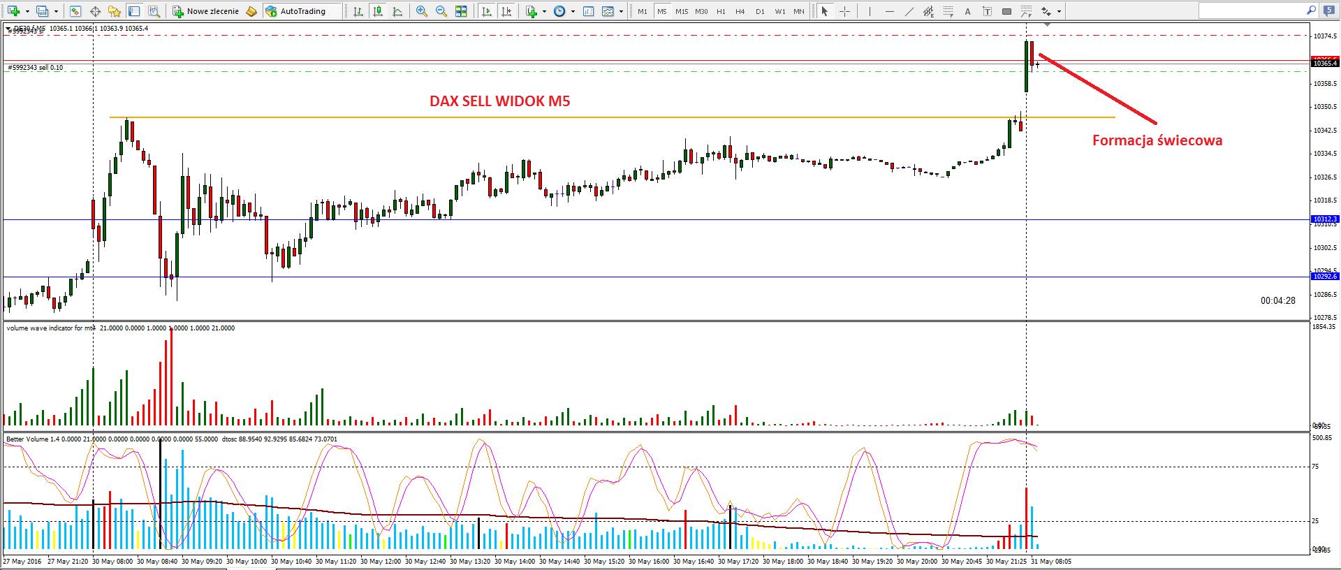 2-renko-scalping na renko-forex-skuteczna strategia-myforex-trader-trading-waluty-dax-prosta strategia tradingowa-broker-sukces-wolumen-vsa-świece japońskie-trading