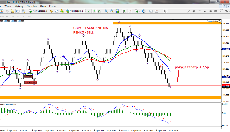 20-forex-stan konta-trading-procent składany-scalping-renko-strategia renko-treder-dax-waluty-konto-broker-myforex
