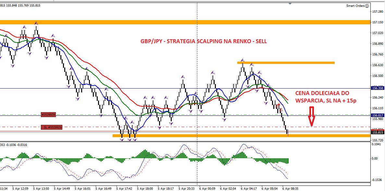 21-forex-stan konta-trading-procent składany-scalping-renko-strategia renko-treder-dax-waluty-konto-broker-myforex