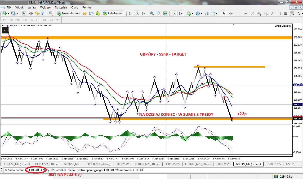 23-forex-stan konta-trading-procent składany-scalping-renko-strategia renko-treder-dax-waluty-konto-broker-myforex