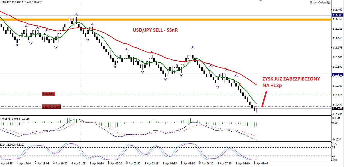 3-forex-stan konta-trading-procent składany-scalping-renko-strategia renko-treder-dax-waluty-konto-broker-myforex