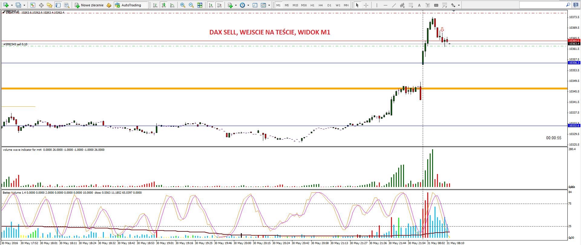 3-renko-scalping na renko-forex-skuteczna strategia-myforex-trader-trading-waluty-dax-prosta strategia tradingowa-broker-sukces-wolumen-vsa-świece japońskie-trading