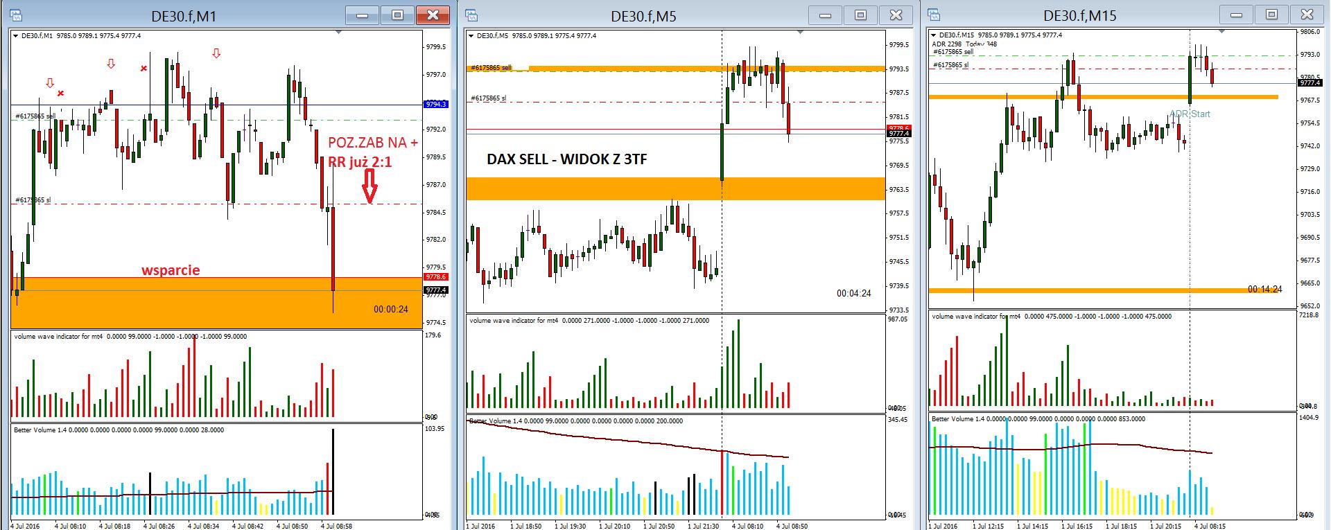 4-forex-skuteczna strategia-myforex-trader-trading-waluty-dax-prosta strategia tradingowa-broker-sukces-wolumen-vsa-świec japońskie-formacje świecowe-poziomy fibo-scalping
