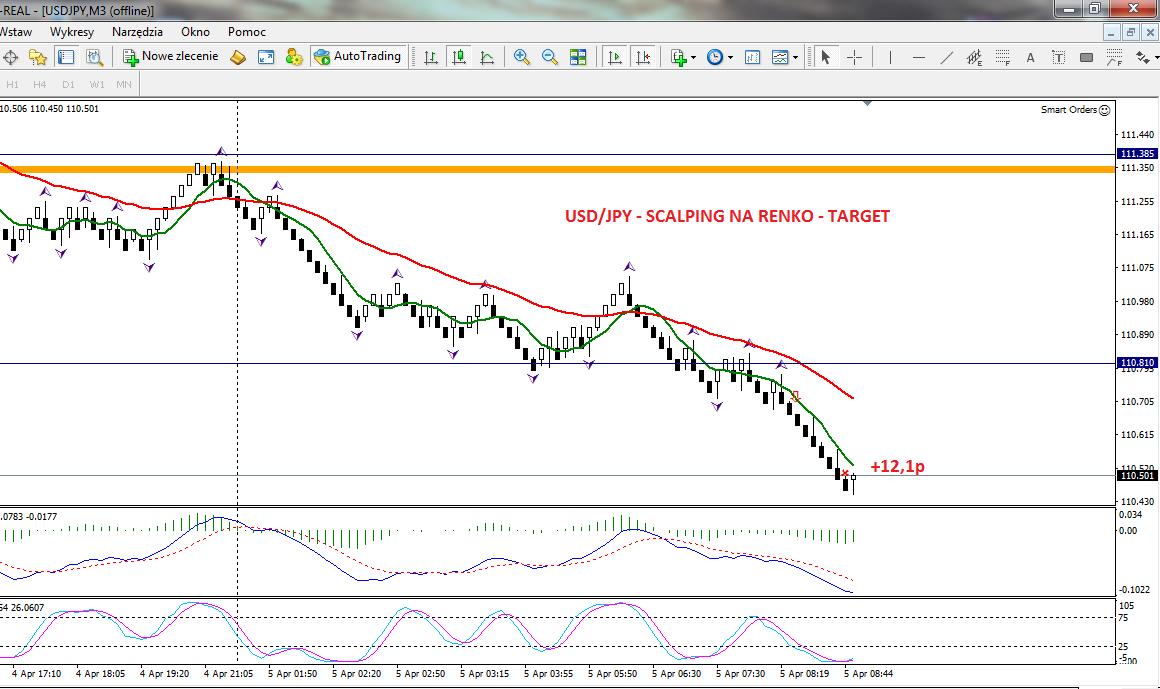 4-forex-stan konta-trading-procent składany-scalping-renko-strategia renko-treder-dax-waluty-konto-broker-myforex