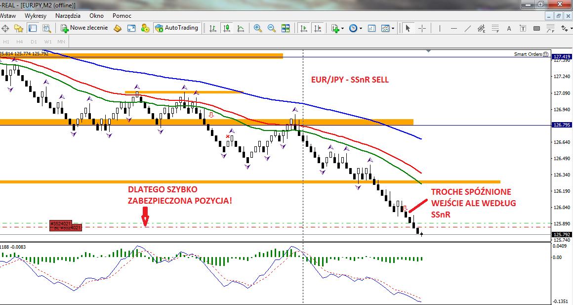 5-forex-stan konta-trading-procent składany-scalping-renko-strategia renko-treder-dax-waluty-konto-broker-myforex