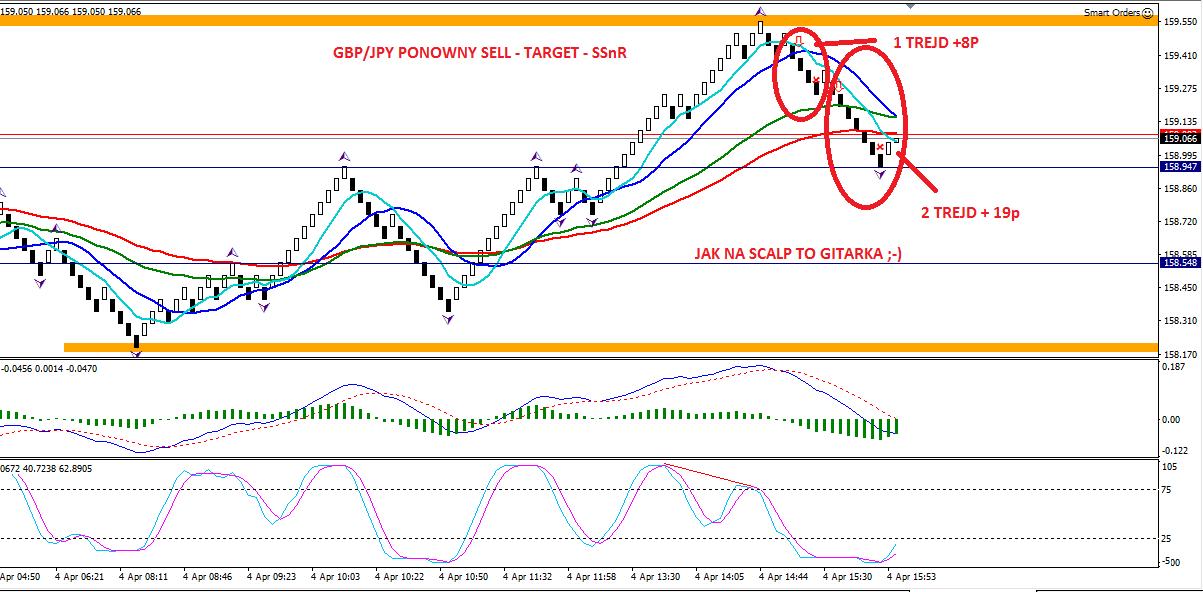 5-forex-sukces-marzenia-trading-scalping-skuteczna strategia-bogactwo-broker-myforex-dax-waluty-renko