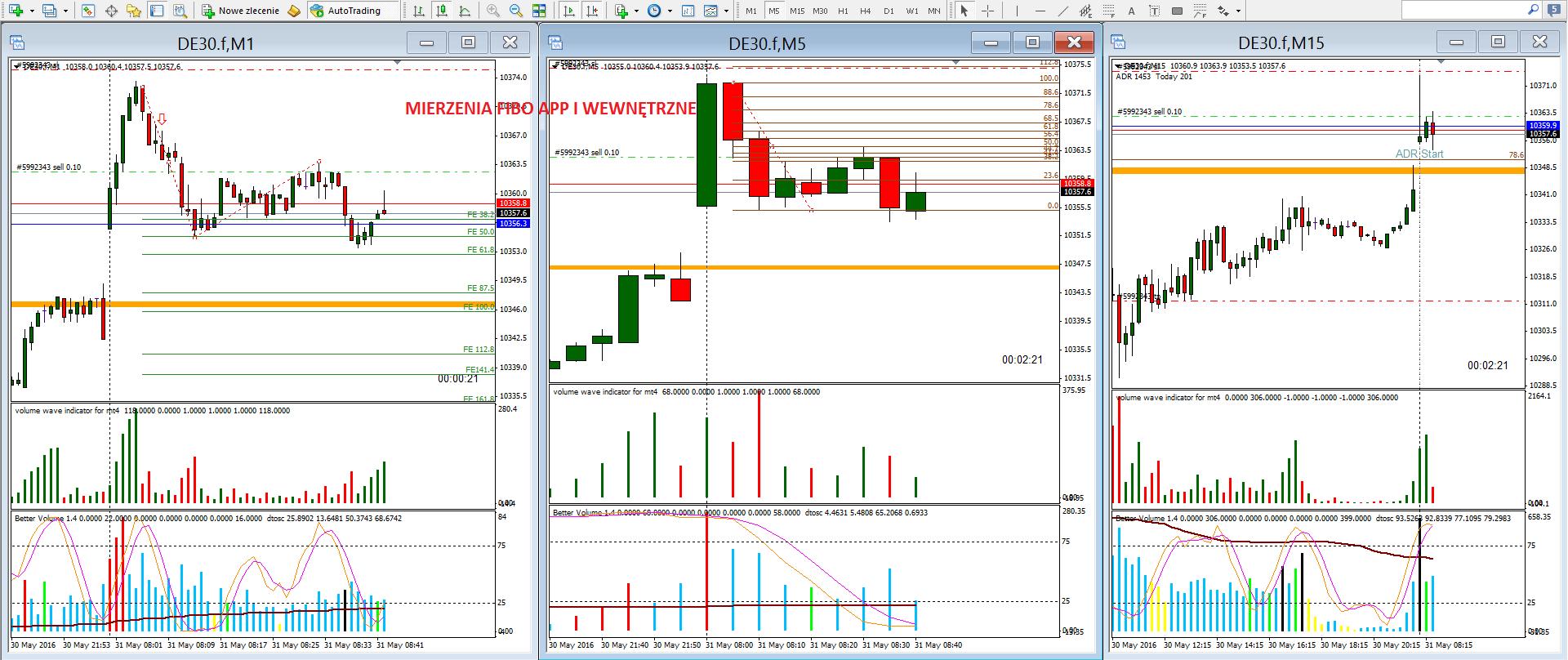 5-renko-scalping na renko-forex-skuteczna strategia-myforex-trader-trading-waluty-dax-prosta strategia tradingowa-broker-sukces-wolumen-vsa-świece japońskie-trading