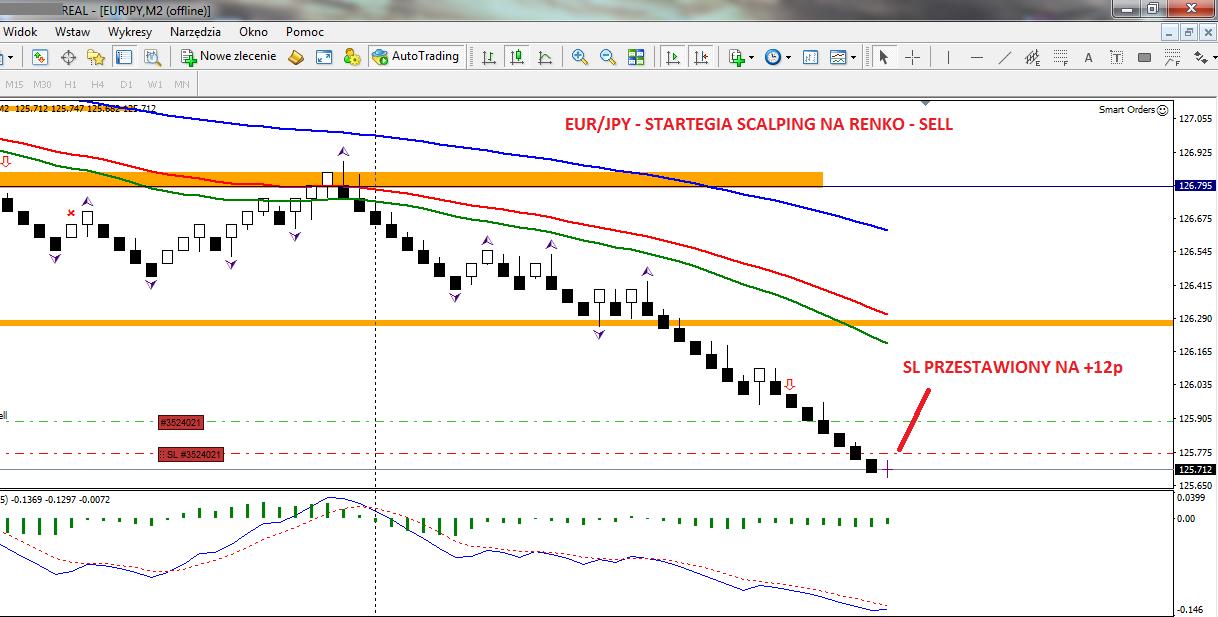 6-forex-stan konta-trading-procent składany-scalping-renko-strategia renko-treder-dax-waluty-konto-broker-myforex
