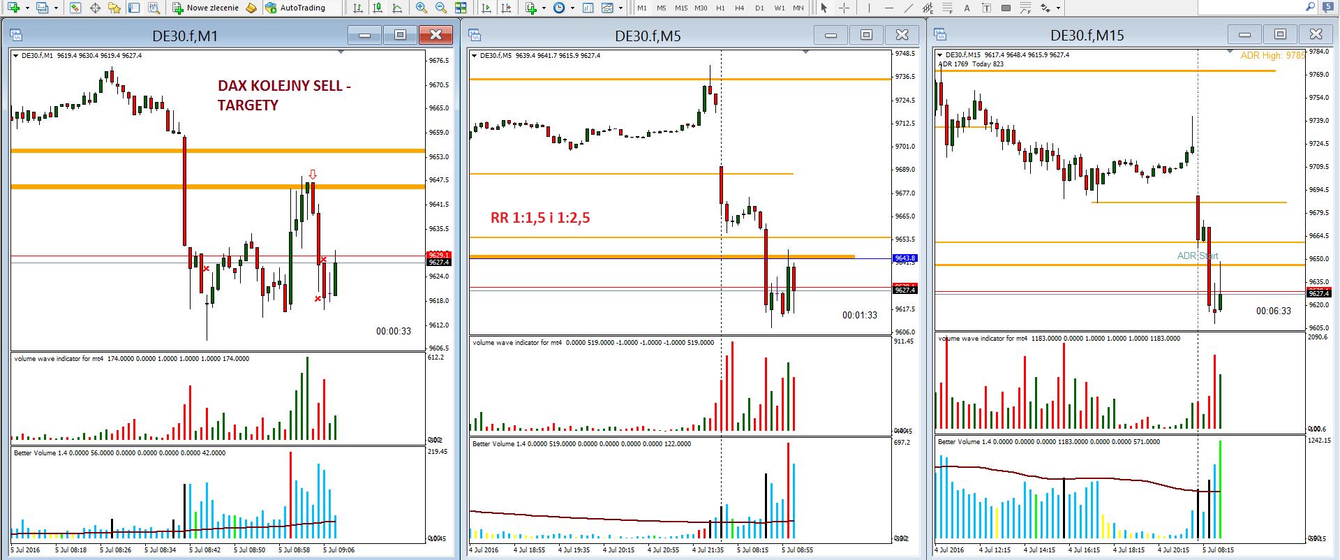 7-forex-skuteczna strategia-myforex-trader-trading-waluty-dax-prosta strategia tradingowa-broker-sukces-wolumen-vsa-świec japońskie-formacje świecowe-poziomy fibo-scalping