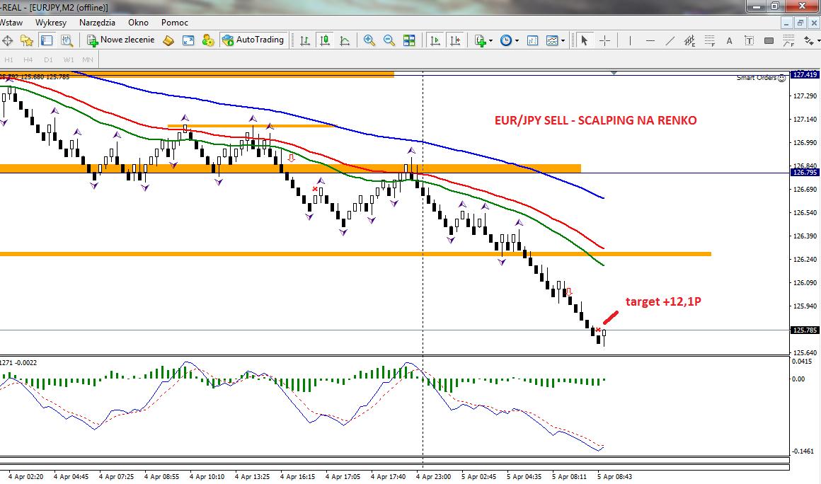 7-forex-stan konta-trading-procent składany-scalping-renko-strategia renko-treder-dax-waluty-konto-broker-myforex