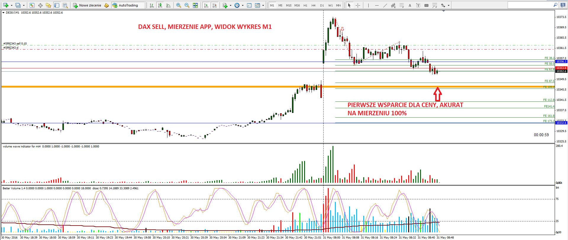 7-renko-scalping na renko-forex-skuteczna strategia-myforex-trader-trading-waluty-dax-prosta strategia tradingowa-broker-sukces-wolumen-vsa-świece japońskie-trading