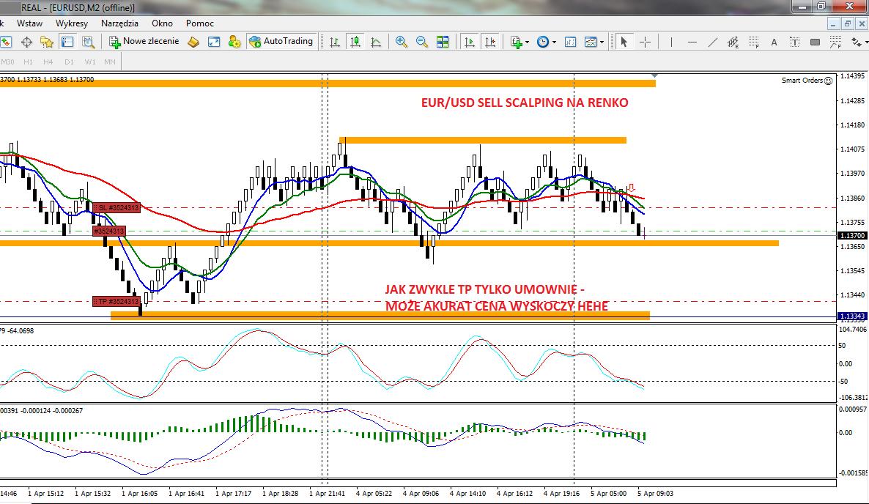 8-forex-stan konta-trading-procent składany-scalping-renko-strategia renko-treder-dax-waluty-konto-broker-myforex