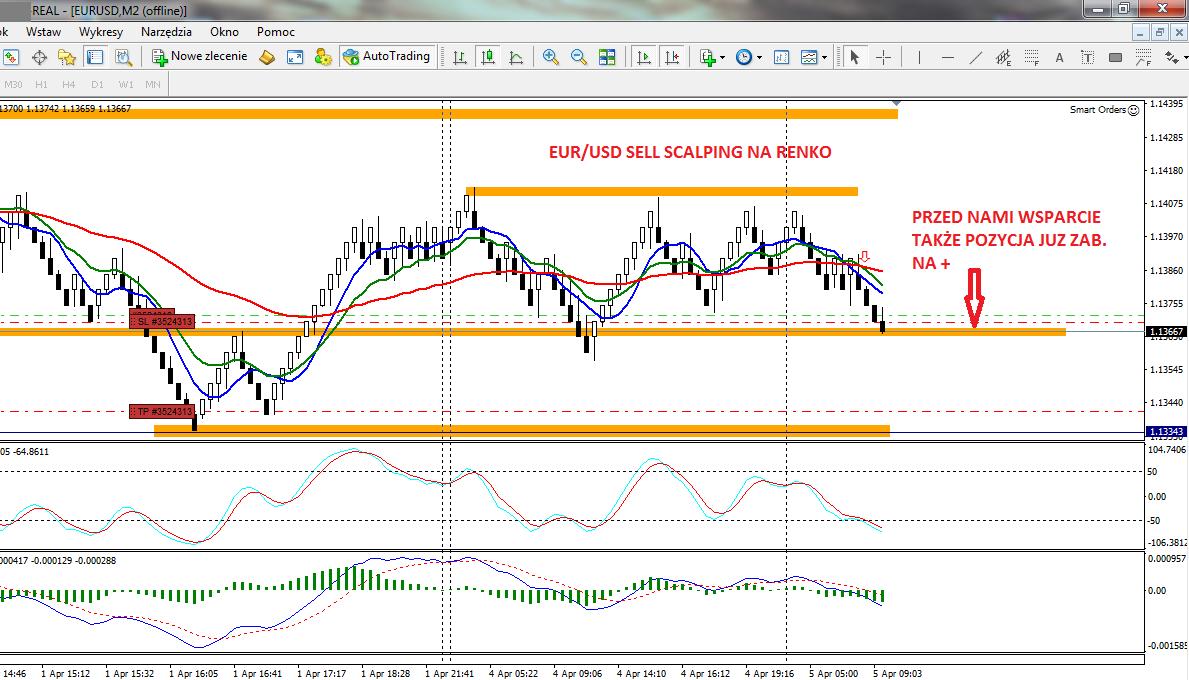 9-forex-stan konta-trading-procent składany-scalping-renko-strategia renko-treder-dax-waluty-konto-broker-myforex