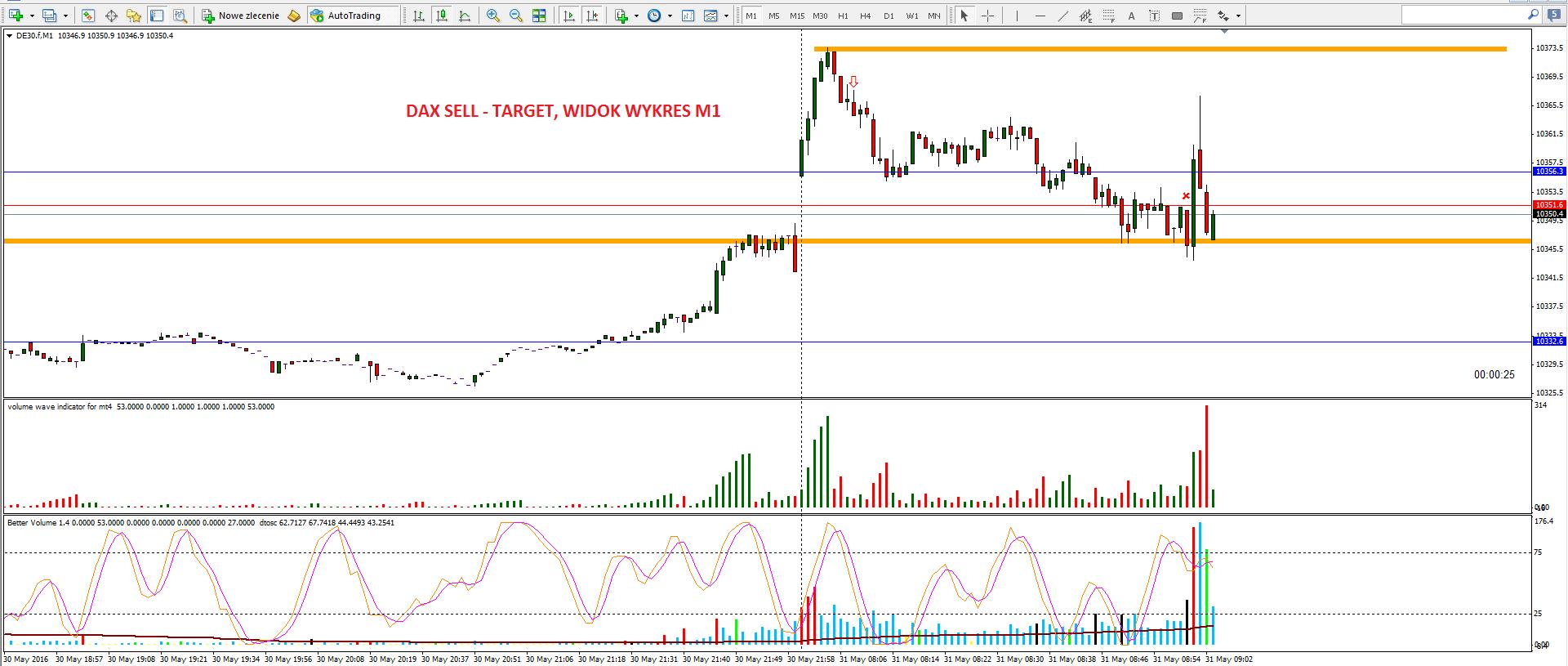 9-renko-scalping na renko-forex-skuteczna strategia-myforex-trader-trading-waluty-dax-prosta strategia tradingowa-broker-sukces-wolumen-vsa-świece japońskie-trading