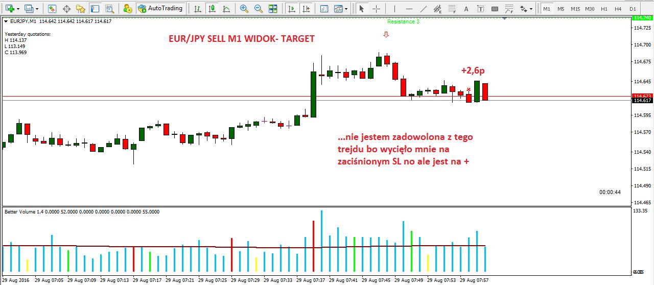 IV-scalping na forex-forex-skuteczna strategia-myforex-trader-trading-waluty-dax-prosta strategia tradingowa-broker-sukces-wolumen na forex