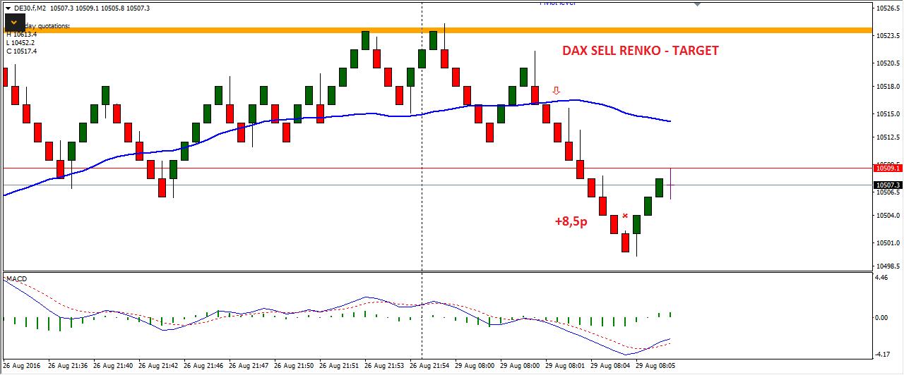 IX-scalping na renko-forex-skuteczna strategia-myforex-trader-trading-waluty-dax-prosta strategia tradingowa-broker-sukces-poziomy fibo
