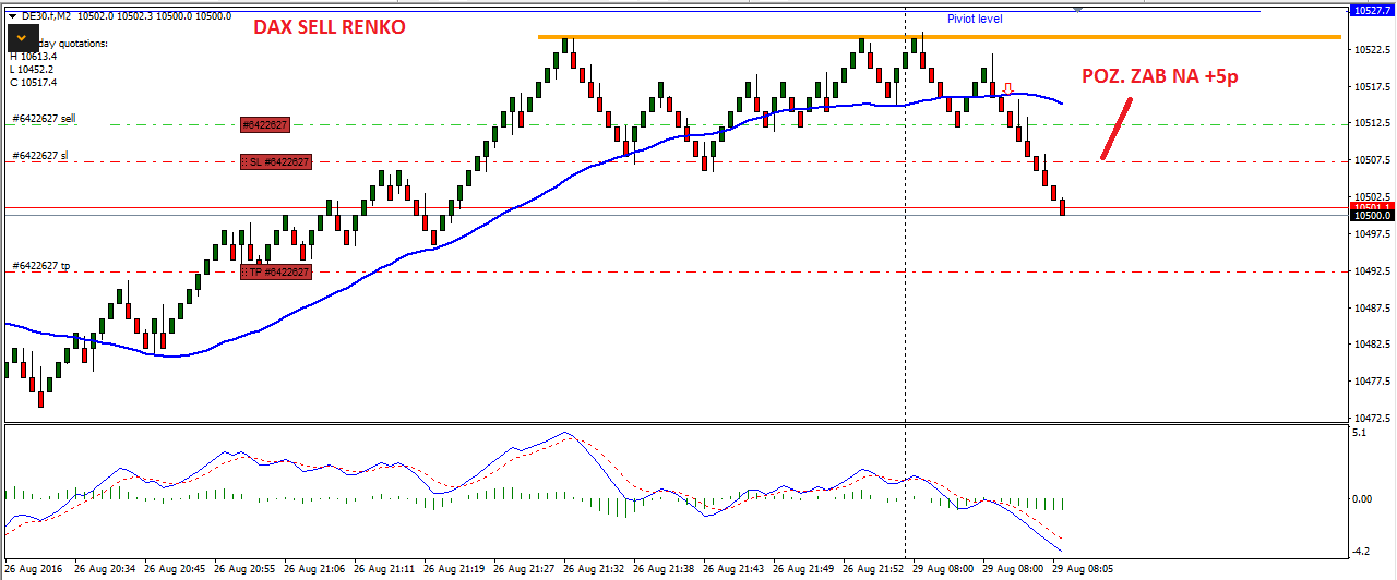 VII-scalping na renko-forex-skuteczna strategia-myforex-trader-trading-waluty-dax-prosta strategia tradingowa-broker-sukces-poziomy fibo