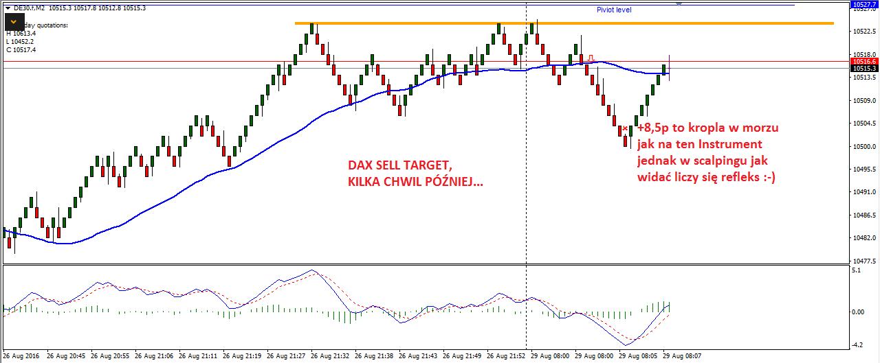 X-scalping na renko-forex-skuteczna strategia-myforex-trader-trading-waluty-dax-prosta strategia tradingowa-broker-sukces-poziomy fibo