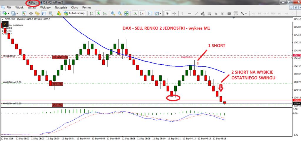 1-dax-renko-forex-myforex-scalping-skuteczna-strategia-tradingowa-agnieszka-jagodzinska-scalping-strategia-scalpingowa-trading-inwestycje-poziomy-fibonacciego