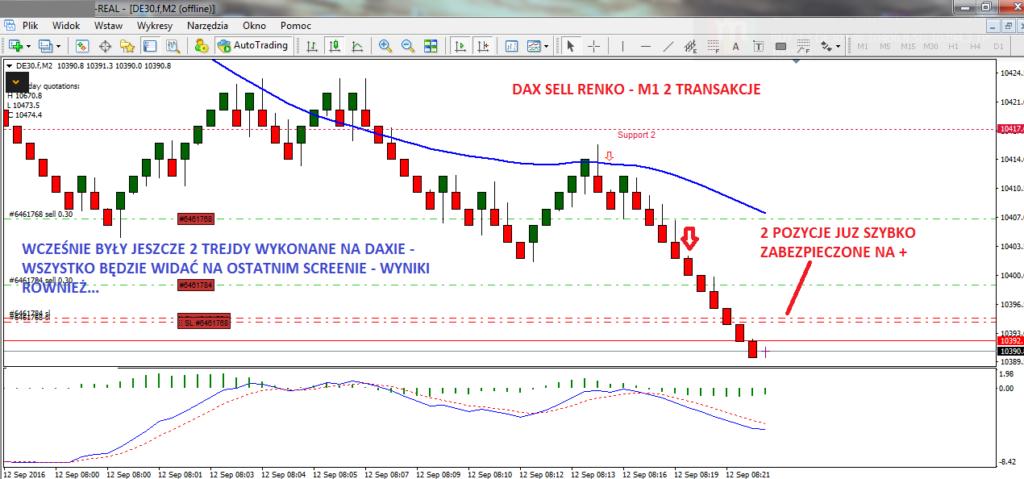 2-dax-renko-forex-myforex-scalping-skuteczna-strategia-tradingowa-agnieszka-jagodzinska-scalping-strategia-scalpingowa-trading-inwestycje-poziomy-fibonacciego