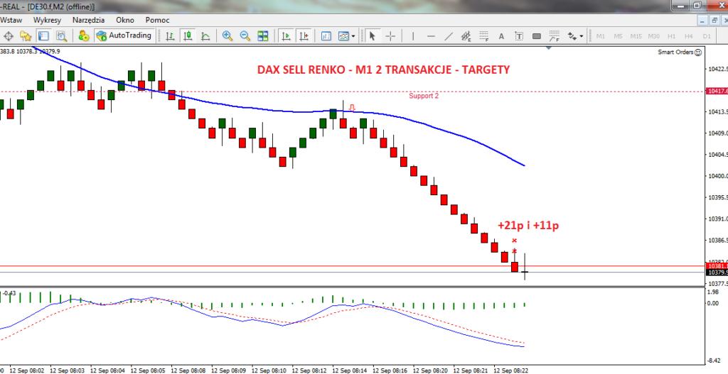 4-dax-renko-forex-myforex-scalping-skuteczna-strategia-tradingowa-agnieszka-jagodzinska-scalping-strategia-scalpingowa-trading-inwestycje-poziomy-fibonacciego