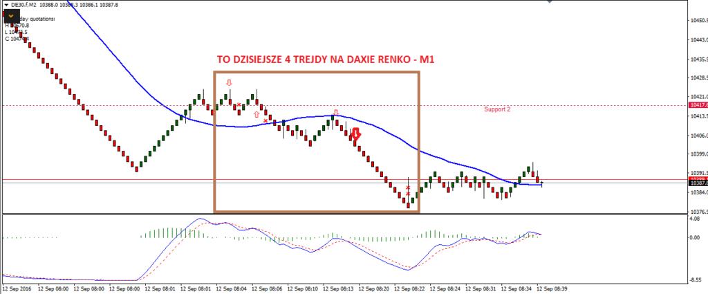 7-dax-renko-forex-myforex-scalping-skuteczna-strategia-tradingowa-agnieszka-jagodzinska-scalping-strategia-scalpingowa-trading-inwestycje-poziomy-fibonacciego