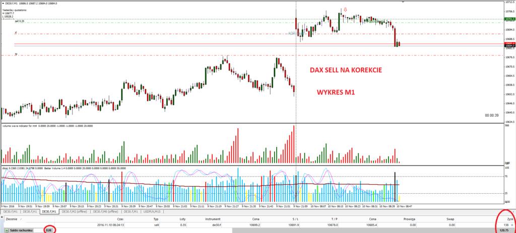1-dax-forex-scalping-trading-strategia-forex-price-action-wsparcia-i-opory-na-forex-wolumen-vsa-agnieszka-jagodzinska-myforex