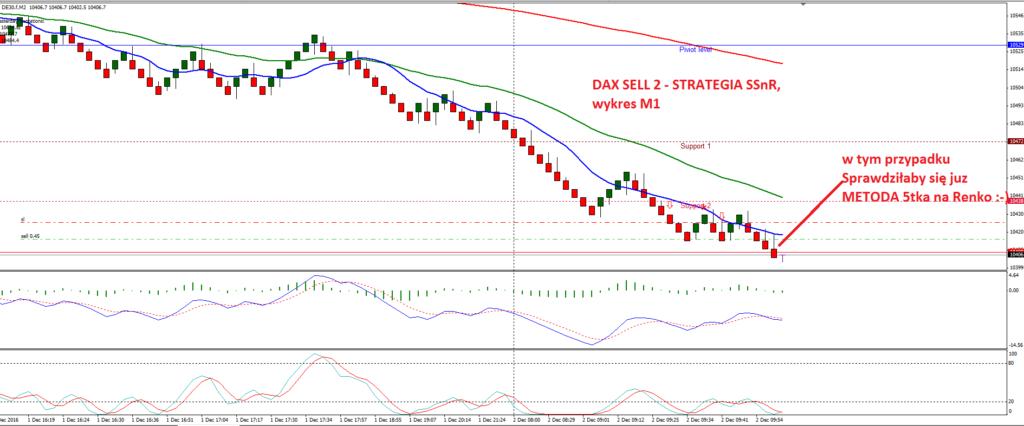 3-dax-strategia-scalpingowa-fore-renko-scalping-agnieszka-jagodzinska-myforex-price-action-trading