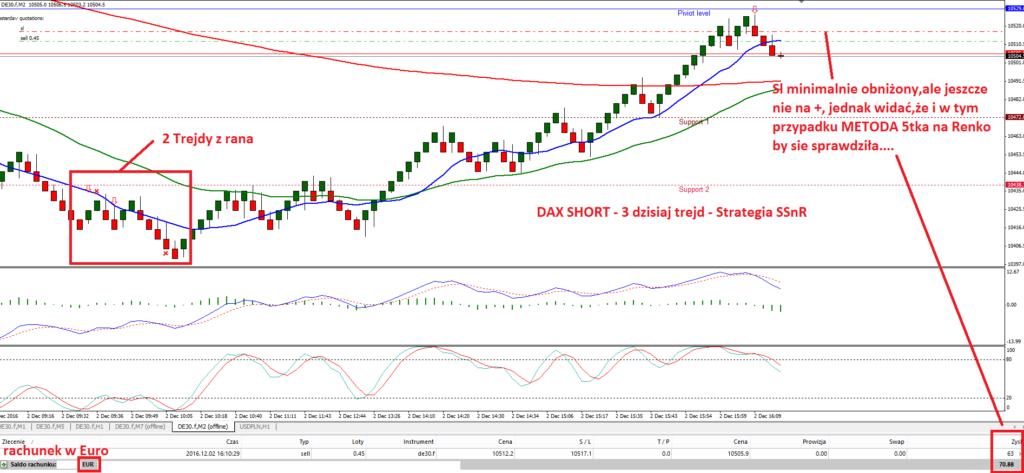 5-dax-strategia-scalpingowa-fore-renko-scalping-agnieszka-jagodzinska-myforex-price-action-trading