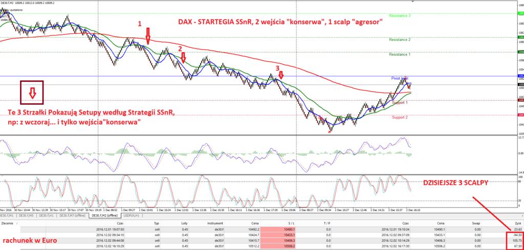 7-dax-strategia-scalpingowa-fore-renko-scalping-agnieszka-jagodzinska-myforex-price-action-trading