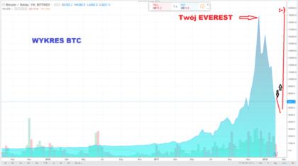 1-kryptowaluty-bitcoin-gielda bitbay-trading-strategia-inwestycje-myforex-agnieszka jagodzinska-price action-fibo-everest